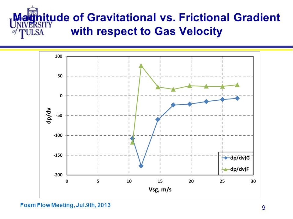 Foam Flow Meeting, Jul.9th, 2013 9 Magnitude of Gravitational vs.