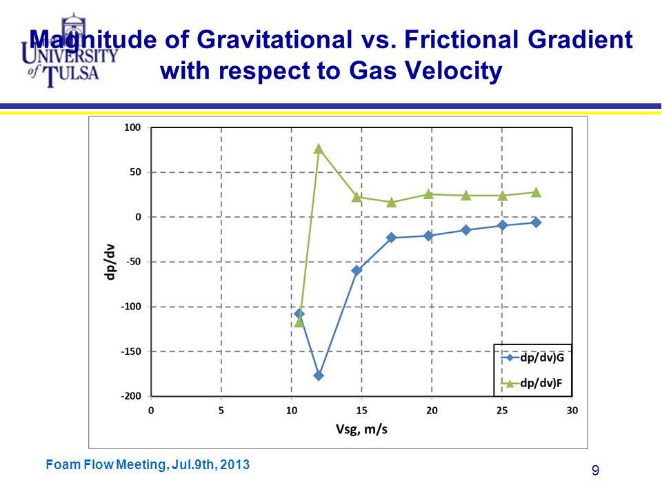 Foam Flow Meeting, Jul.9th, 2013 10 dP G vs. dP F Air-Water, 2 inch, v sl =0.01 m/s Minimum