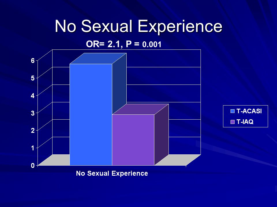 No Sexual Experience OR= 2.1, P = 0.001