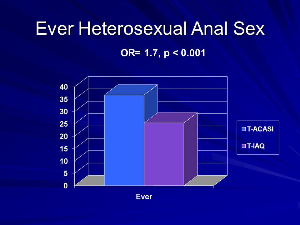 Ever Heterosexual Anal Sex OR= 1.7, p < 0.001