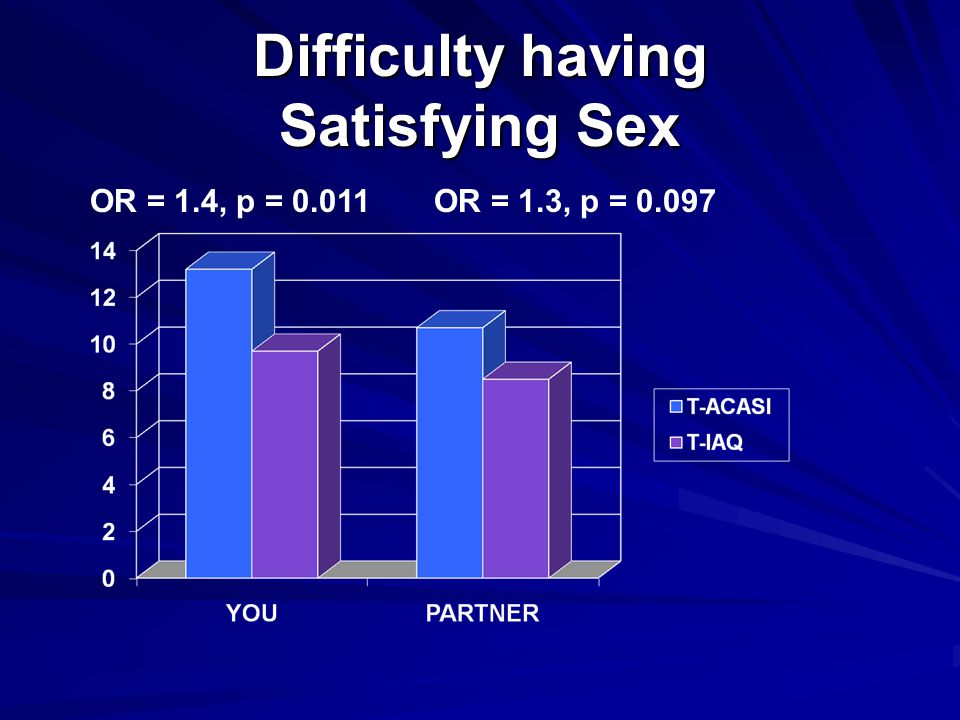 Difficulty having Satisfying Sex OR = 1.4, p = 0.011OR = 1.3, p = 0.097