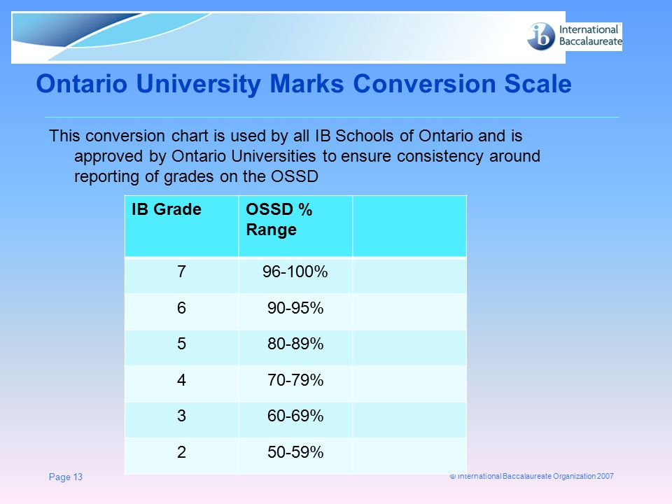 © International Baccalaureate Organization 2007 Ontario University Marks Conversion Scale This conversion chart is used by all IB Schools of Ontario a