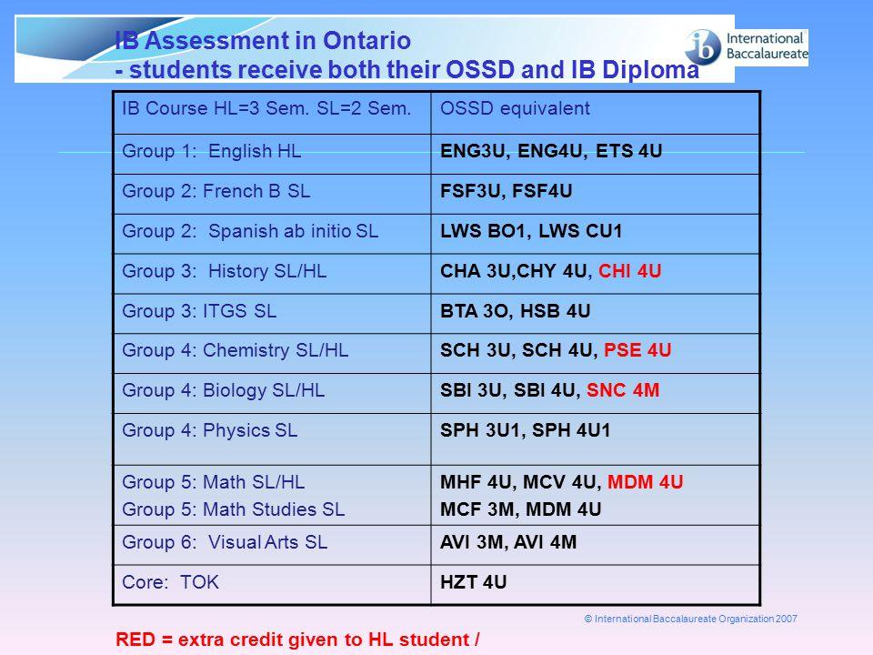 © International Baccalaureate Organization 2007 IB Assessment in Ontario - students receive both their OSSD and IB Diploma IB Course HL=3 Sem. SL=2 Se