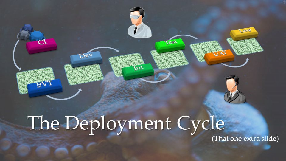 The Deployment Cycle (That one extra slide)