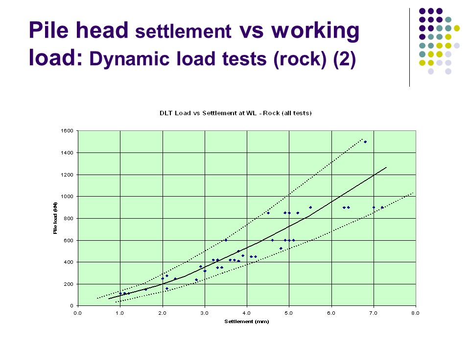 Pile head settlement vs working load: Dynamic load tests (rock) (2)