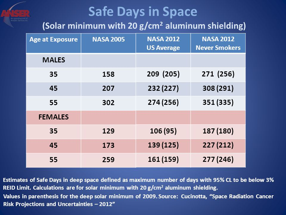 Safe Days in Space (Solar minimum with 20 g/cm 2 aluminum shielding) Estimates of Safe Days in deep space defined as maximum number of days with 95% CL to be below 3% REID Limit.