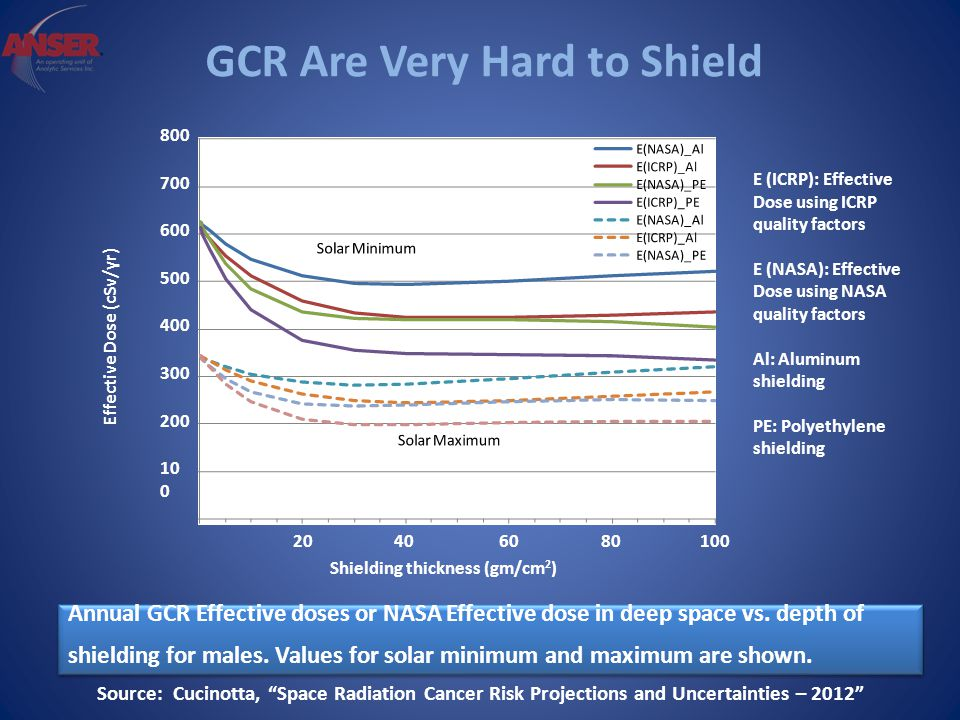 GCR Are Very Hard to Shield Shielding thickness (gm/cm 2 ) 400 300 200 10 0 Effective Dose (cSv/yr) 20 40 60 80 100 500 600 700 800 E (ICRP): Effective Dose using ICRP quality factors E (NASA): Effective Dose using NASA quality factors Al: Aluminum shielding PE: Polyethylene shielding Annual GCR Effective doses or NASA Effective dose in deep space vs.
