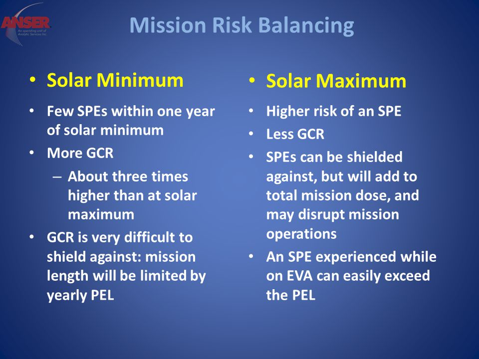 Mission Risk Balancing Solar Minimum Few SPEs within one year of solar minimum More GCR – About three times higher than at solar maximum GCR is very difficult to shield against: mission length will be limited by yearly PEL Solar Maximum Higher risk of an SPE Less GCR SPEs can be shielded against, but will add to total mission dose, and may disrupt mission operations An SPE experienced while on EVA can easily exceed the PEL