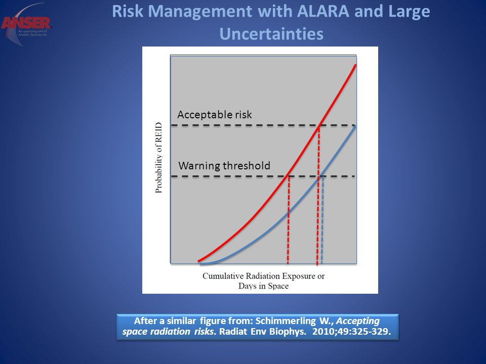 Risk Management with ALARA and Large Uncertainties After a similar figure from: Schimmerling W., Accepting space radiation risks.