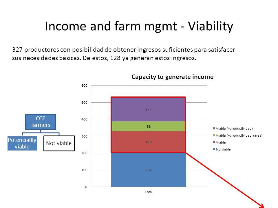 Income and farm mgmt - Viability 327 productores con posibilidad de obtener ingresos suficientes para satisfacer sus necesidades básicas.