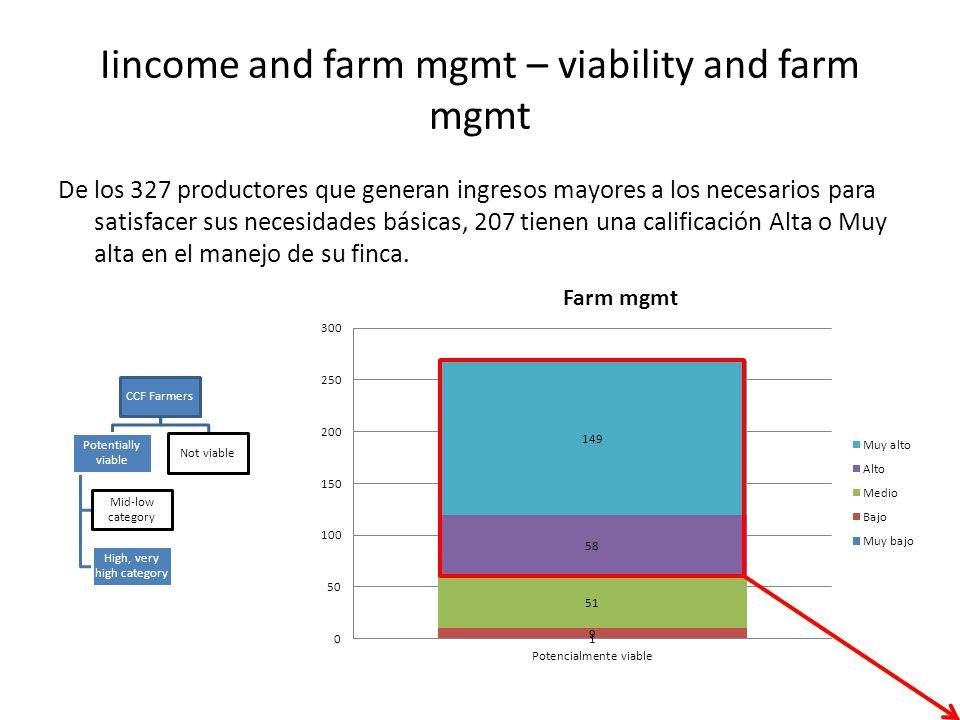 Iincome and farm mgmt – viability and farm mgmt De los 327 productores que generan ingresos mayores a los necesarios para satisfacer sus necesidades básicas, 207 tienen una calificación Alta o Muy alta en el manejo de su finca.