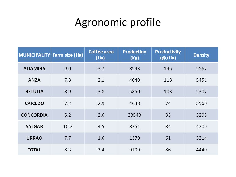 Agronomic profile MUNICIPALITYFarm size (Ha) Coffee area (Ha).