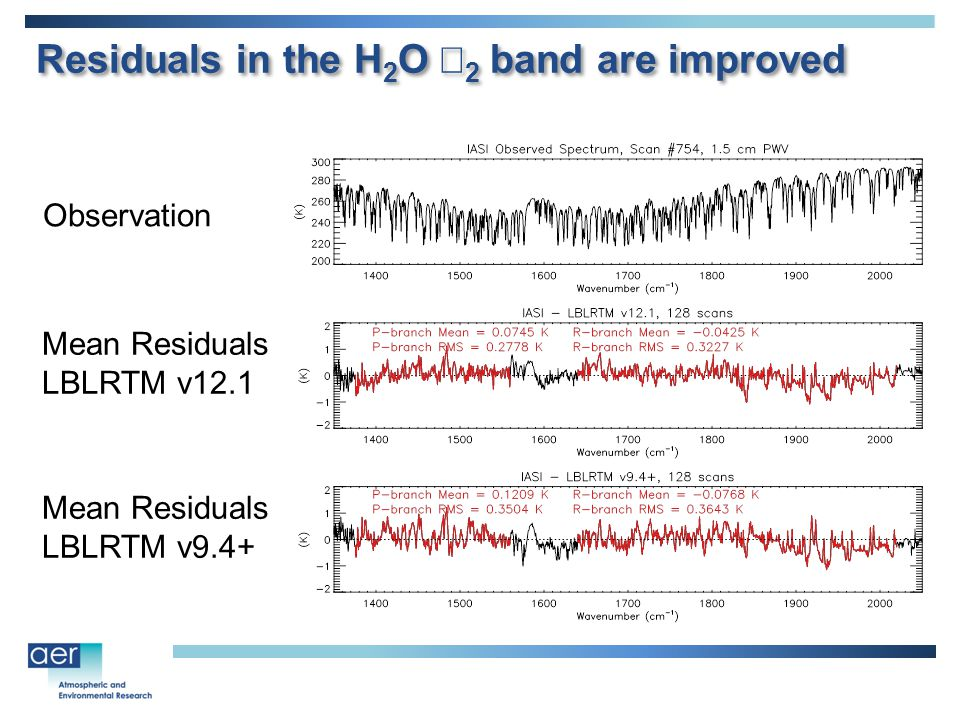 Residuals in the H 2 O  2 band are improved Observation Mean Residuals LBLRTM v12.1 Mean Residuals LBLRTM v9.4+