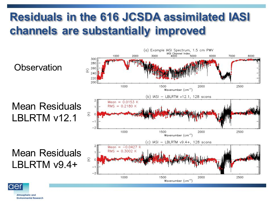 Residuals in the 616 JCSDA assimilated IASI channels are substantially improved Mean Residuals LBLRTM v12.1 Mean Residuals LBLRTM v9.4+ Observation
