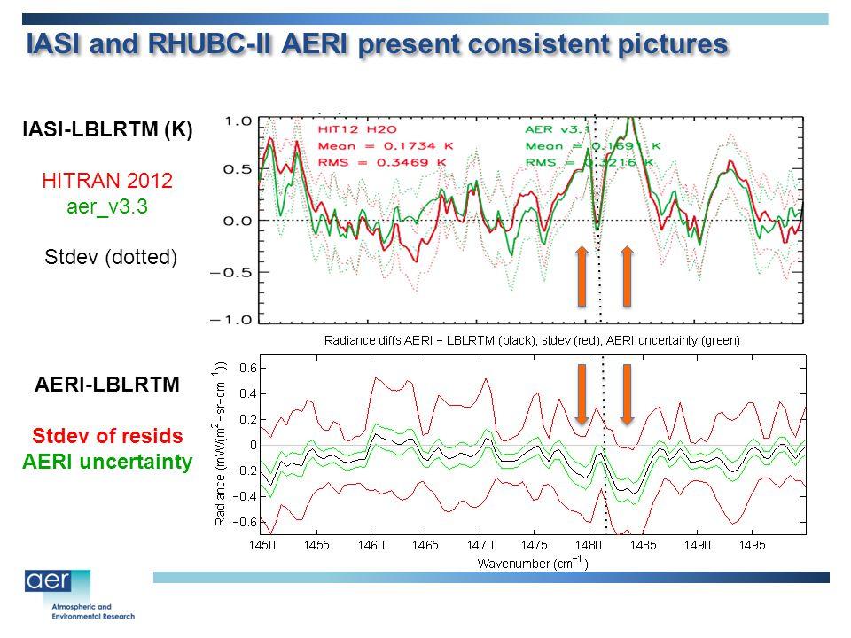 IASI and RHUBC-II AERI present consistent pictures IASI-LBLRTM (K) HITRAN 2012 aer_v3.3 Stdev (dotted) AERI-LBLRTM Stdev of resids AERI uncertainty