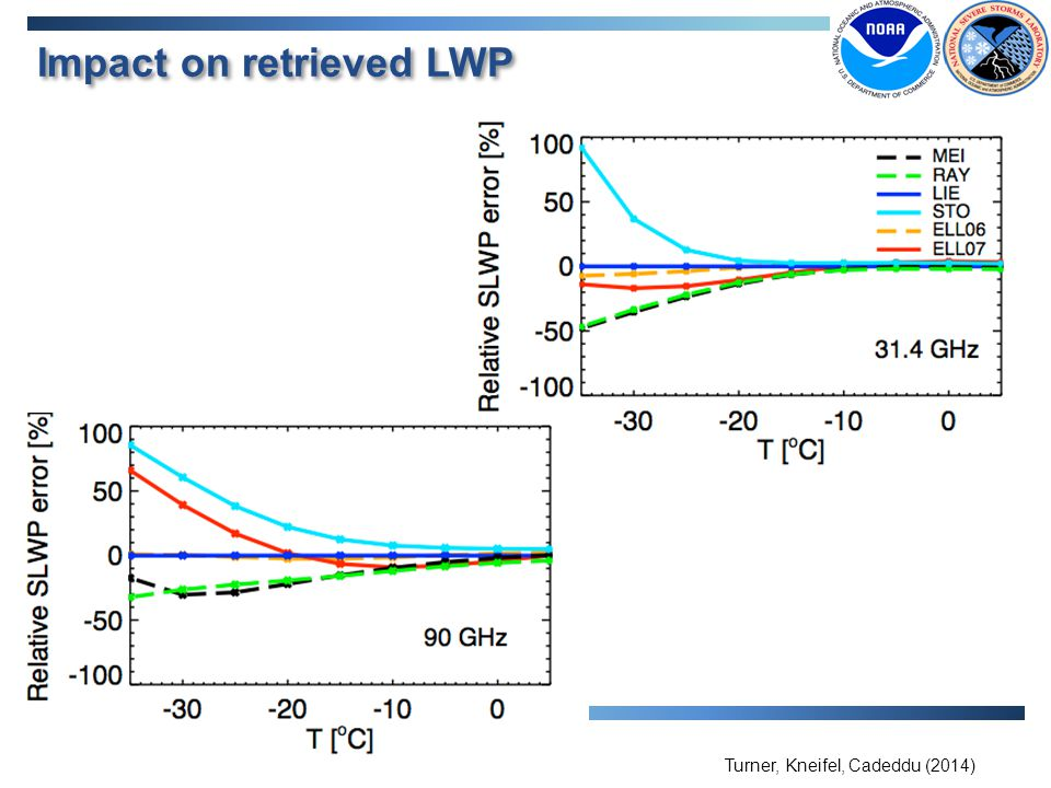 Impact on retrieved LWP Turner, Kneifel, Cadeddu (2014)