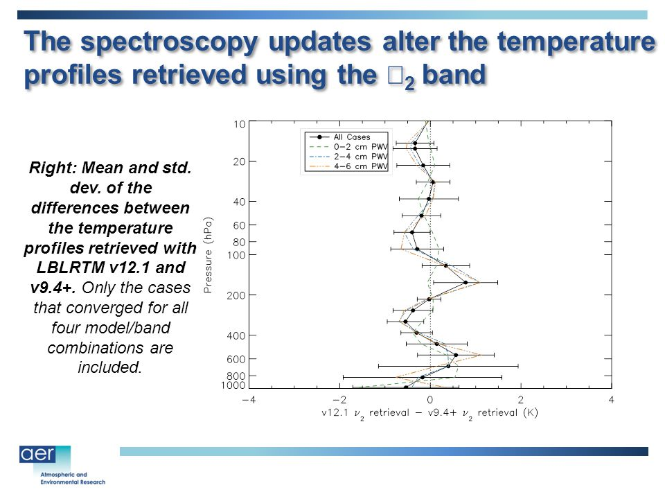 The spectroscopy updates alter the temperature profiles retrieved using the  2 band Right: Mean and std.