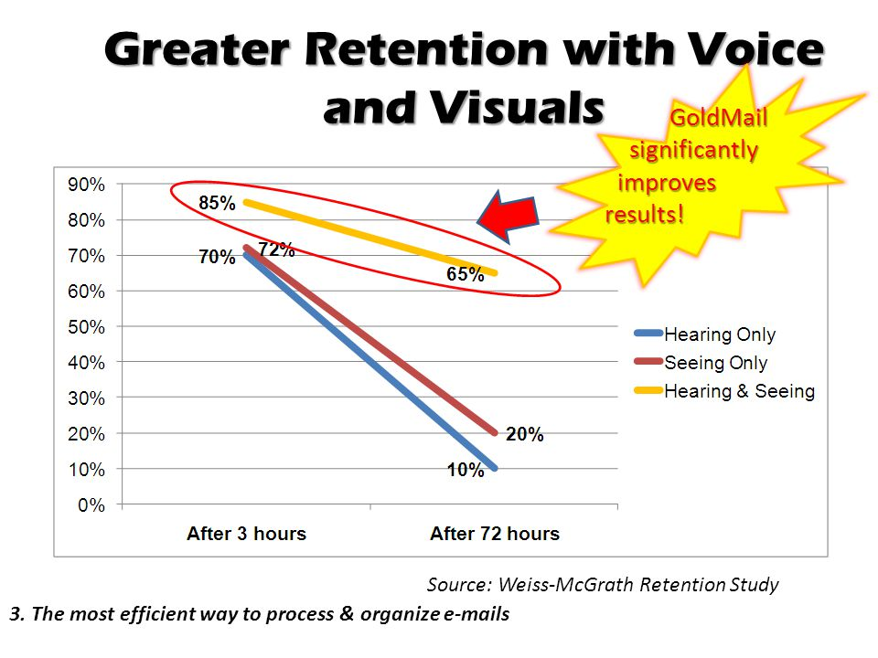 Greater Retention with Voice and Visuals Source: Weiss-McGrath Retention Study GoldMail significantly significantly improves improves results! results