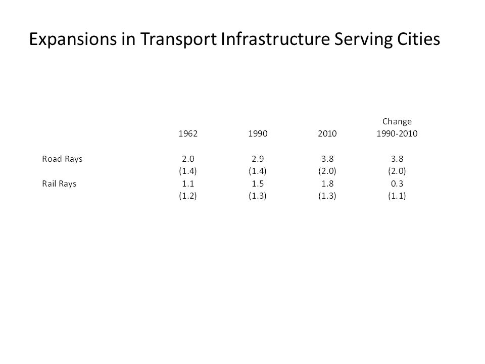 Expansions in Transport Infrastructure Serving Cities