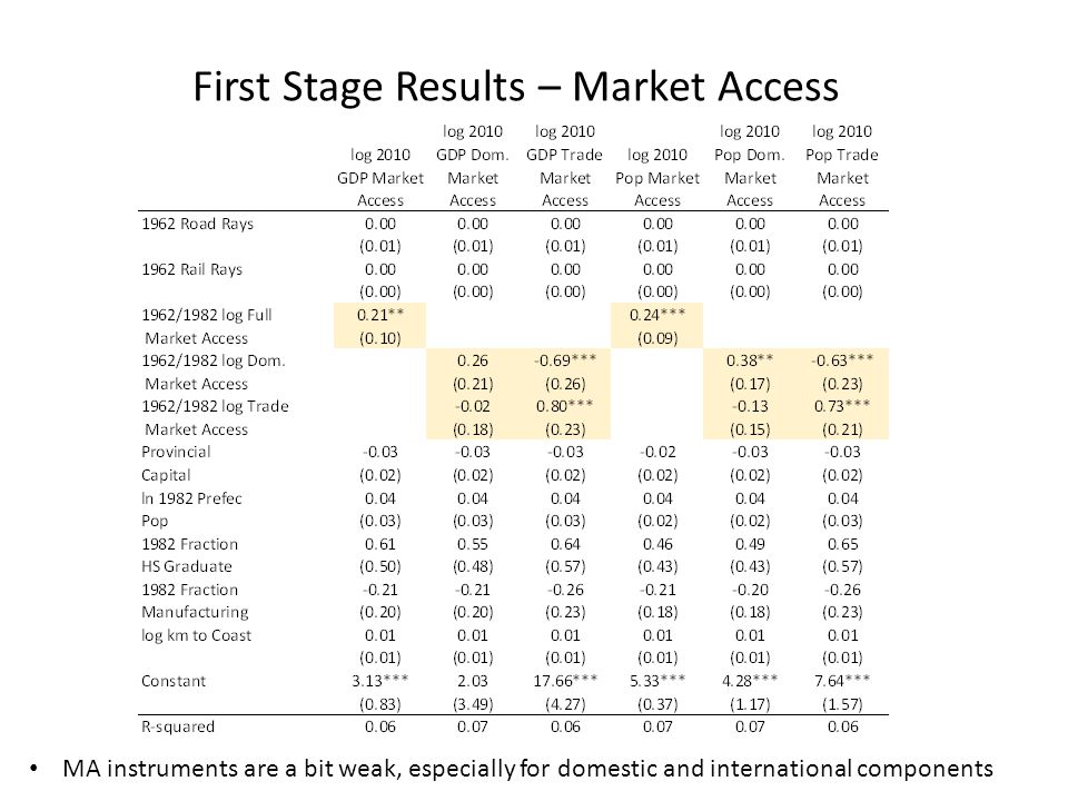 First Stage Results – Market Access MA instruments are a bit weak, especially for domestic and international components