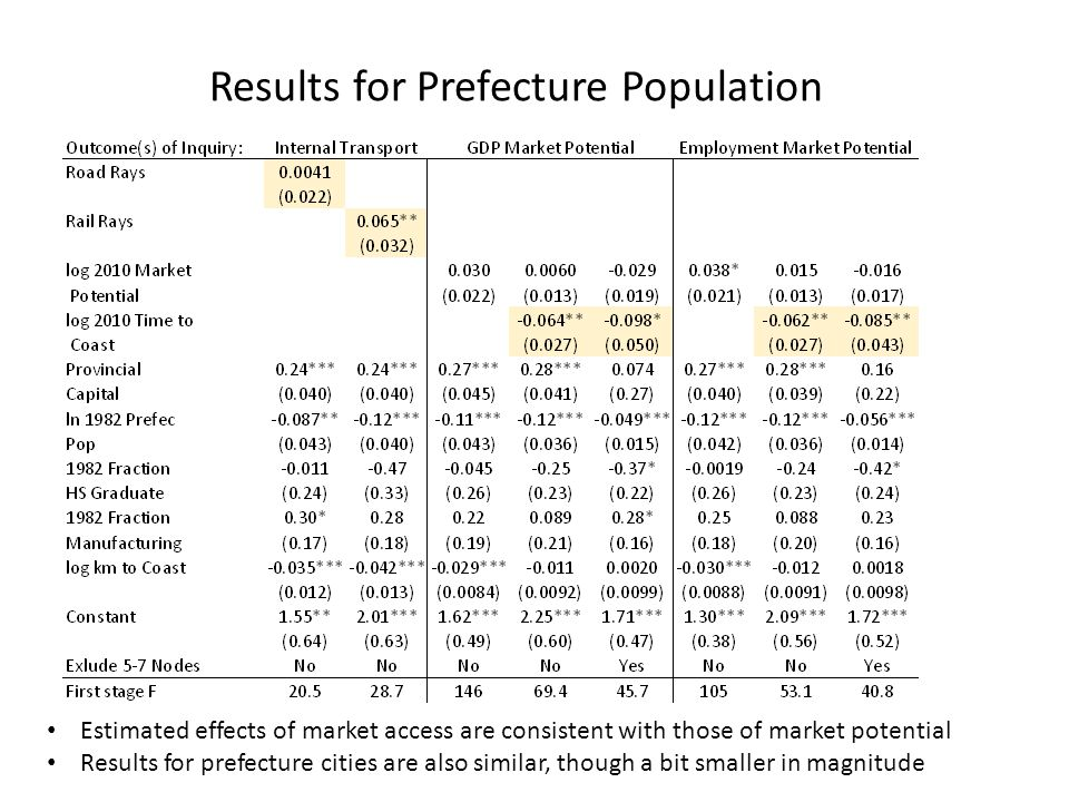Results for Prefecture Population Estimated effects of market access are consistent with those of market potential Results for prefecture cities are also similar, though a bit smaller in magnitude