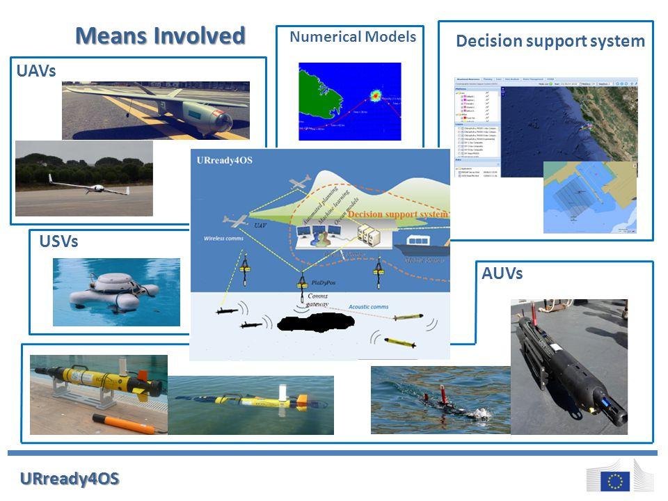 URready4OS Mean involved Means Involved UAVs Numerical Models Decision support system USVs AUVs