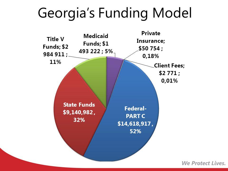 Georgia's Funding Model