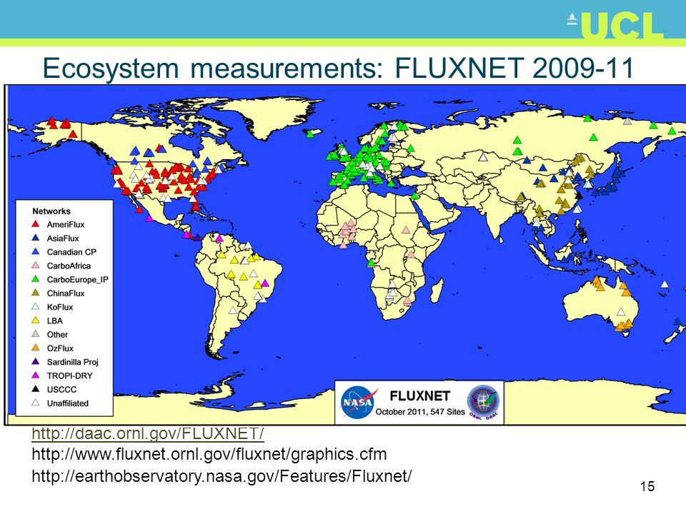 15 Ecosystem measurements: FLUXNET 2009-11 http://daac.ornl.gov/FLUXNET/ http://www.fluxnet.ornl.gov/fluxnet/graphics.cfm http://earthobservatory.nasa.gov/Features/Fluxnet/