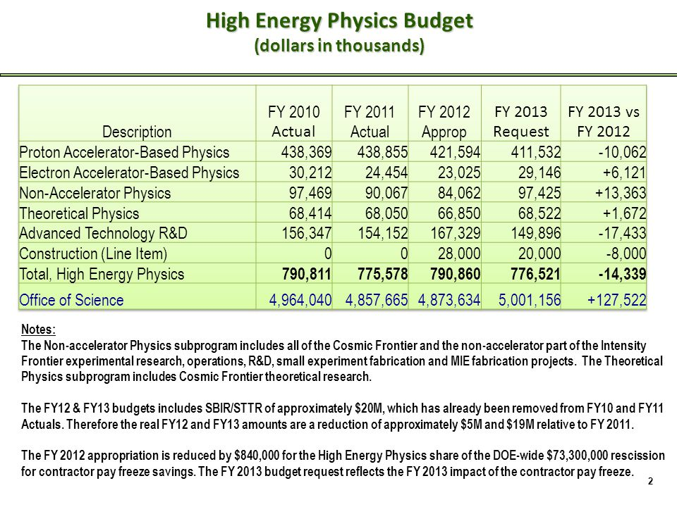 High Energy Physics Budget (dollars in thousands) 2 Notes: The Non-accelerator Physics subprogram includes all of the Cosmic Frontier and the non-accelerator part of the Intensity Frontier experimental research, operations, R&D, small experiment fabrication and MIE fabrication projects.