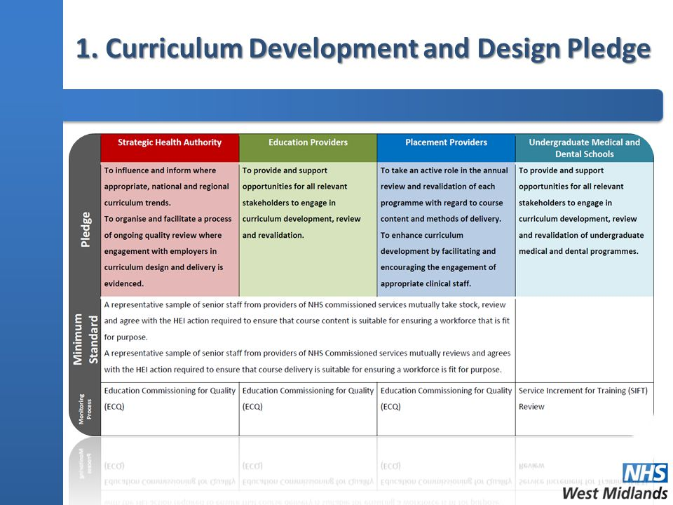 1. Curriculum Development and Design Pledge