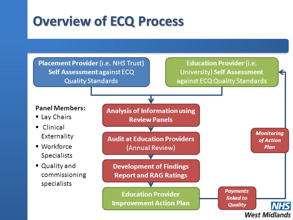 Overview of ECQ Process Placement Provider (i.e.
