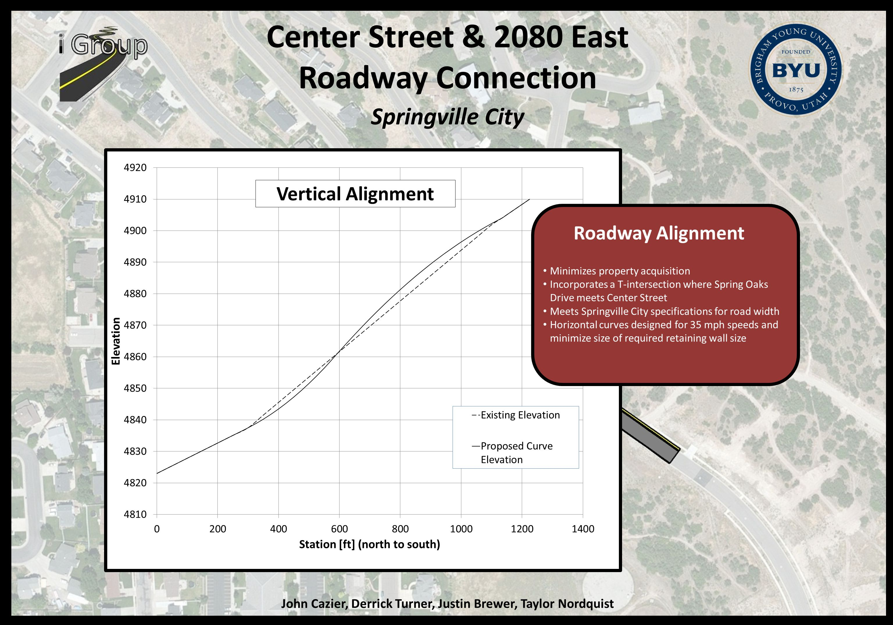 Center Street & 2080 East Roadway Connection Springville City John Cazier, Derrick Turner, Justin Brewer, Taylor Nordquist Roadway Alignment Minimizes property acquisition Incorporates a T-intersection where Spring Oaks Drive meets Center Street Meets Springville City specifications for road width Horizontal curves designed for 35 mph speeds and minimize size of required retaining wall size Vertical Alignment