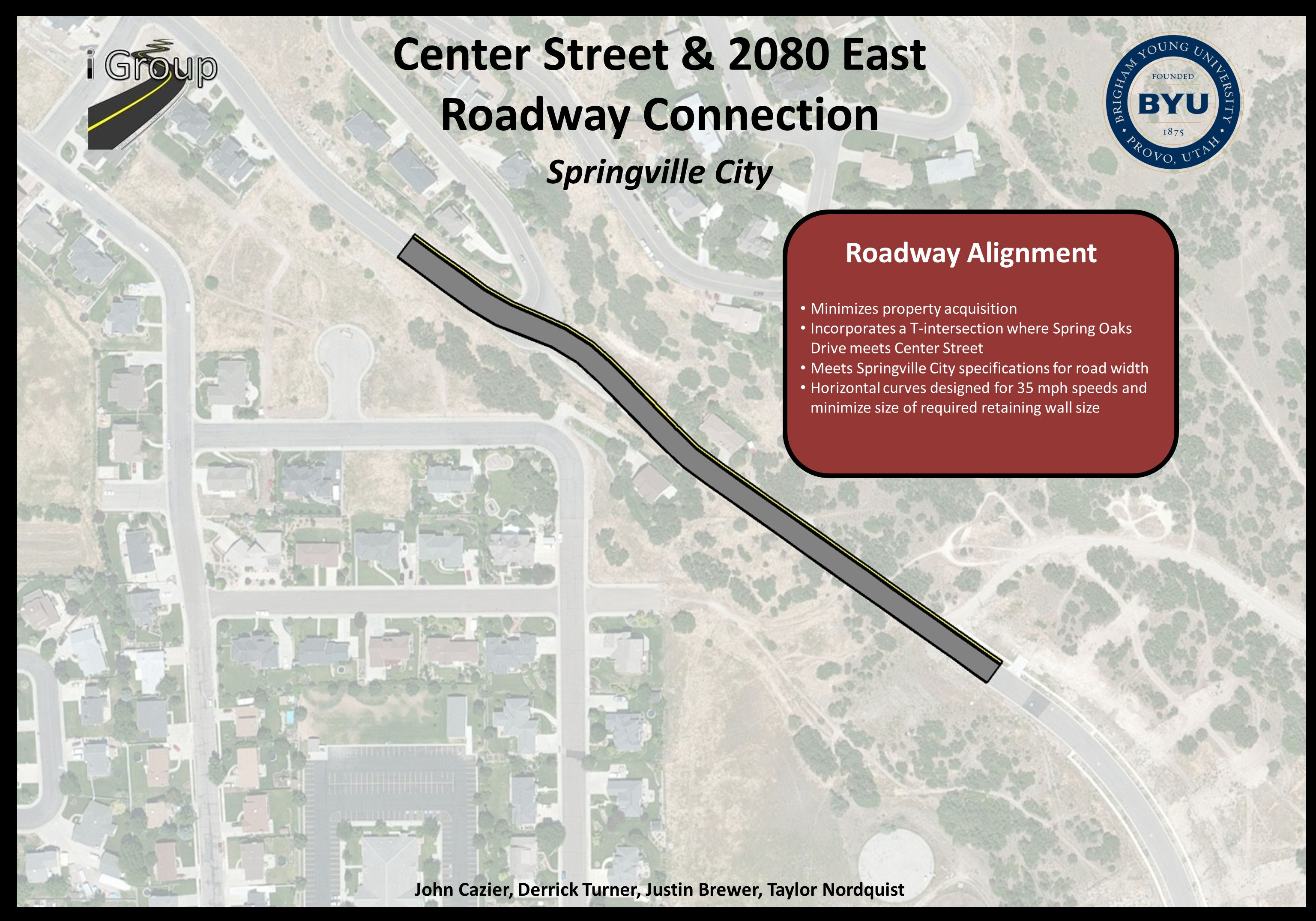 Center Street & 2080 East Roadway Connection Springville City John Cazier, Derrick Turner, Justin Brewer, Taylor Nordquist Roadway Alignment Minimizes property acquisition Incorporates a T-intersection where Spring Oaks Drive meets Center Street Meets Springville City specifications for road width Horizontal curves designed for 35 mph speeds and minimize size of required retaining wall size