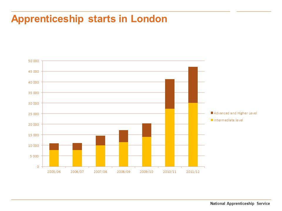 Apprenticeship starts in London National Apprenticeship Service