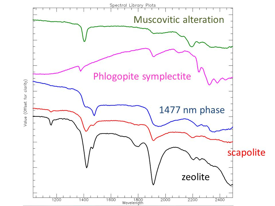 Phlogopite symplectite Muscovitic alteration zeolite scapolite 1477 nm phase