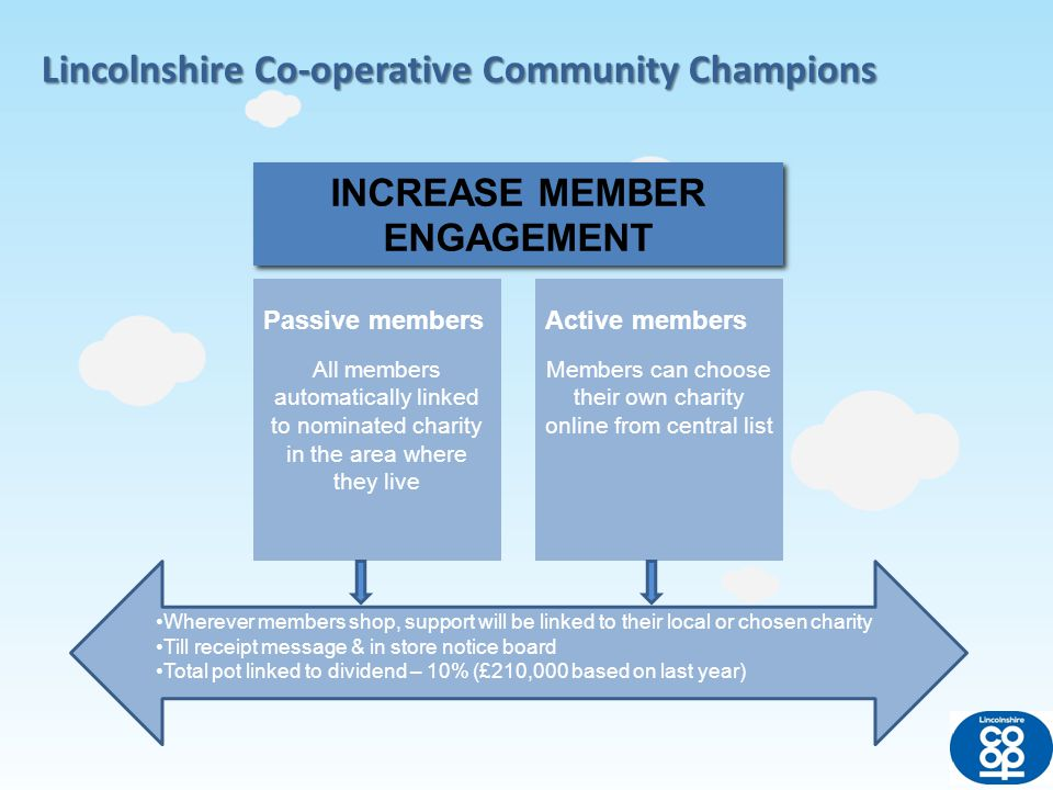 Lincolnshire Co-operative Community Champions Each area will select local charity Charities will change quarterly One quarter to be health related to link with Pharmacy Applications will be considered by member groups Typical quarterly amount - £500 per area (75 areas) Nominated charities Charities will have to register Once registered they can promote this to their supporters We will provide them with marketing materials No limit to amount they can raise Central charities list MAKE STRONGER LINKS BETWEEN CHARITIES & TRADING The more members spend the more the charities receive
