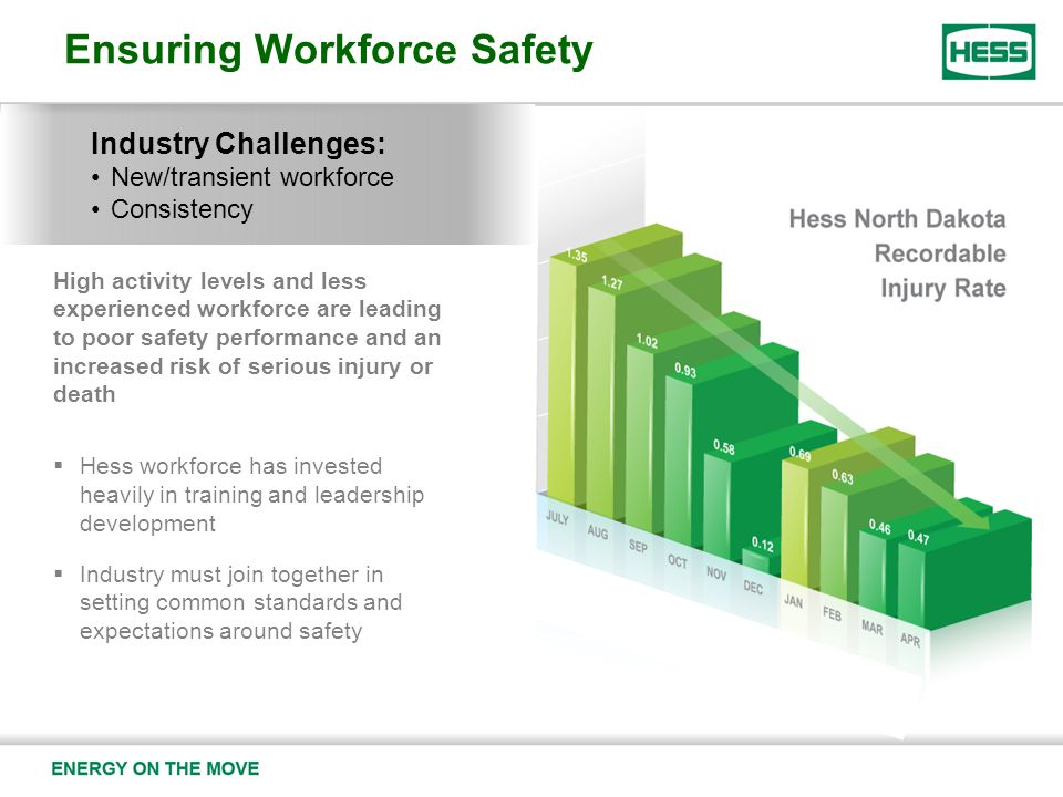 High activity levels and less experienced workforce are leading to poor safety performance and an increased risk of serious injury or death  Hess workforce has invested heavily in training and leadership development  Industry must join together in setting common standards and expectations around safety Ensuring Workforce Safety Industry Challenges: New/transient workforce Consistency