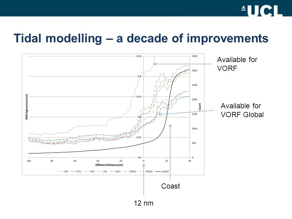 VORF Coastal Approach Tool V-CAT (VORF Coastal Approach Tool) allows computations inside 12 nm where coastal data is made available.