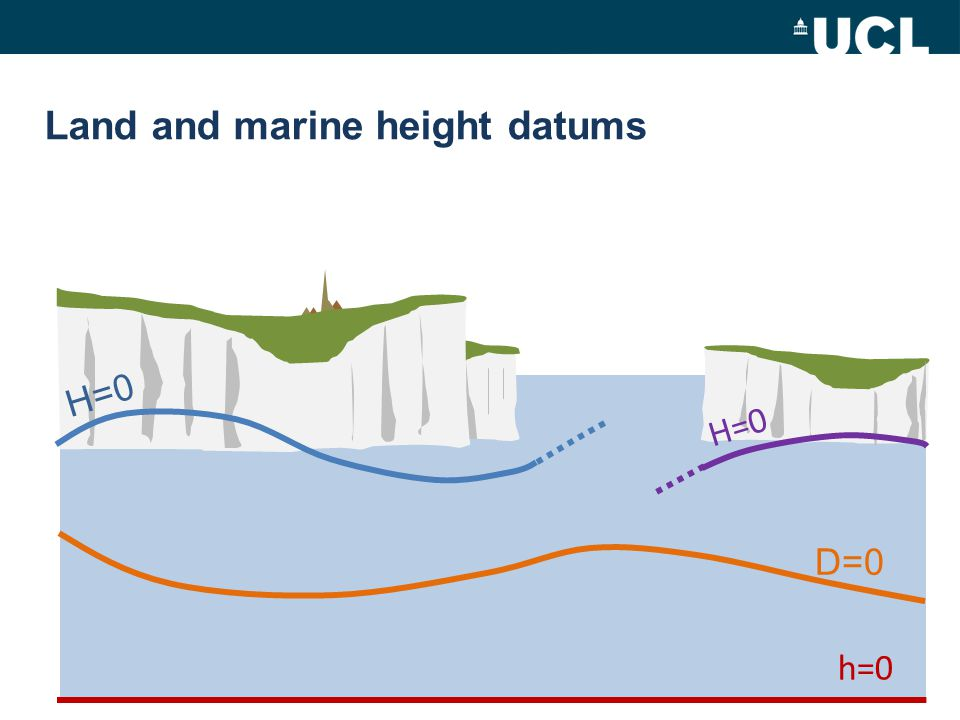 H=0 h=0 D=0 Land and marine height datums