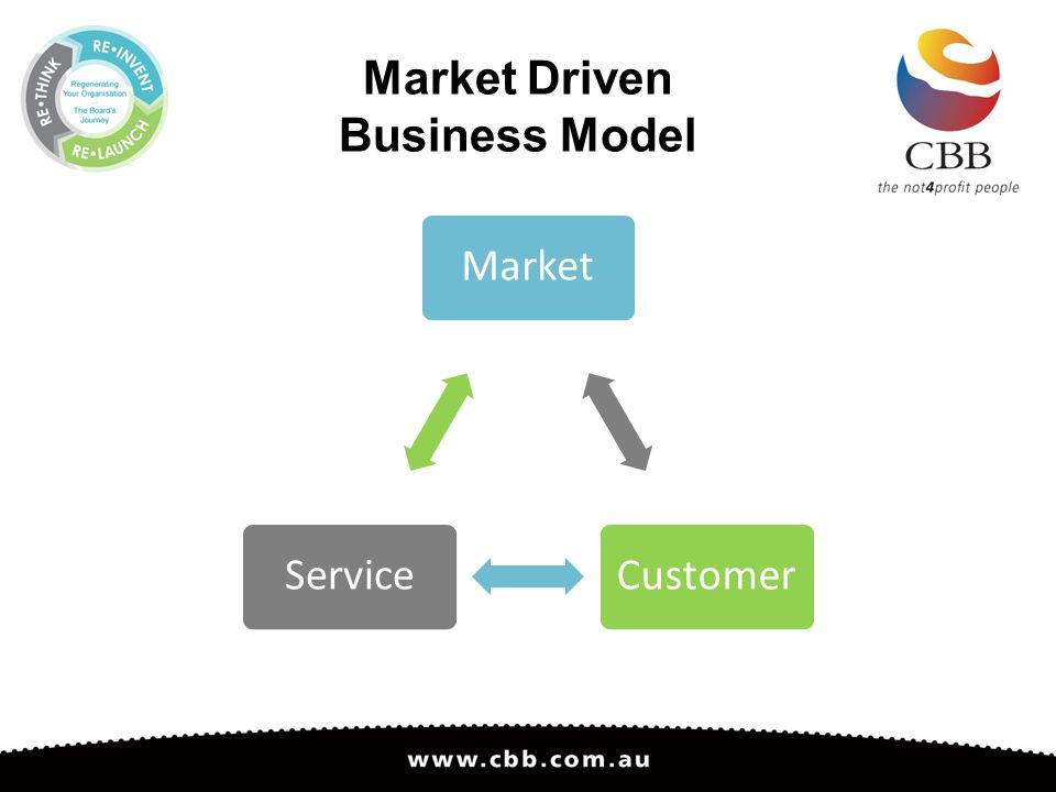 Market Driven Business Model MarketCustomerService