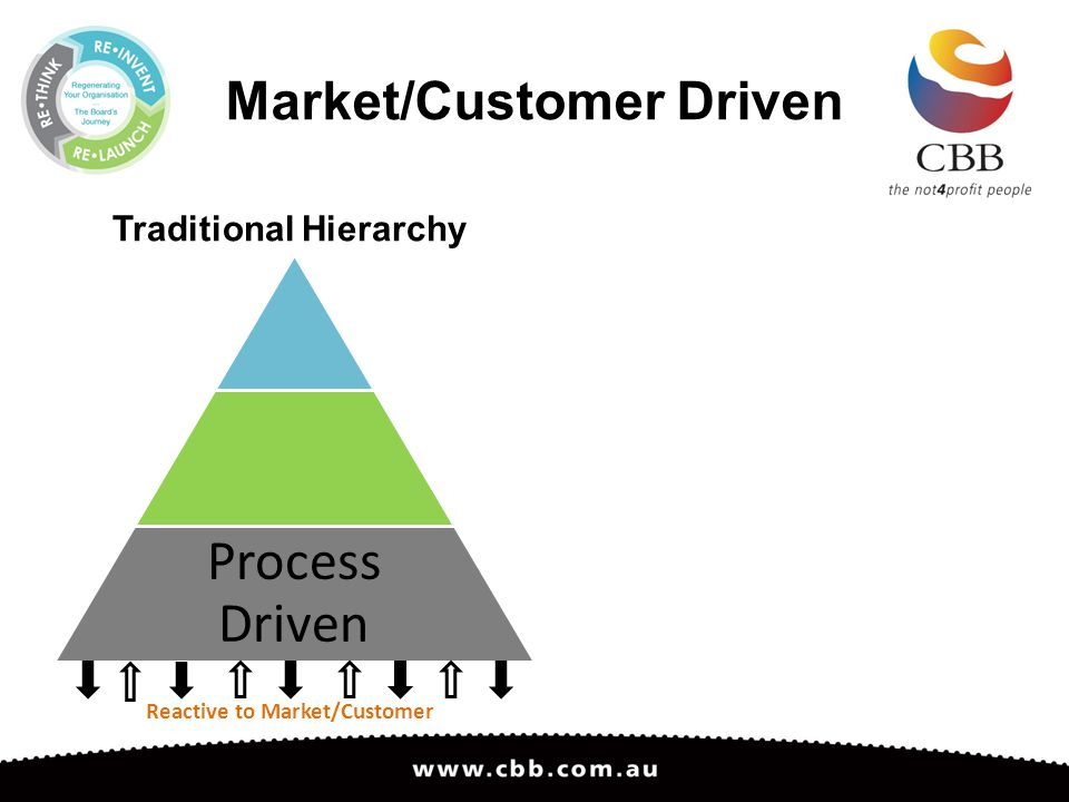 Market/Customer Driven Traditional Hierarchy Process Driven Reactive to Market/Customer