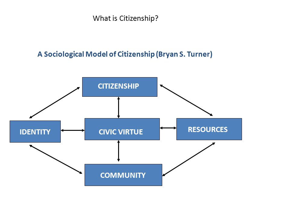 What is Citizenship? A Sociological Model of Citizenship (Bryan S. Turner) COMMUNITY CIVIC VIRTUE CITIZENSHIP RESOURCES IDENTITY