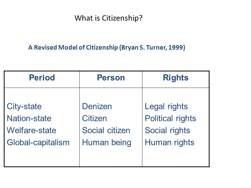 What is Citizenship? A Revised Model of Citizenship (Bryan S. Turner, 1999) PeriodPersonRights City-state Nation-state Welfare-state Global-capitalism