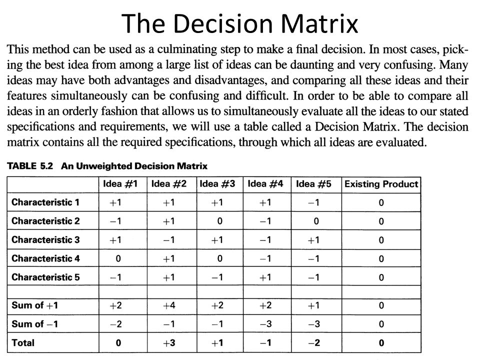 The Decision Matrix