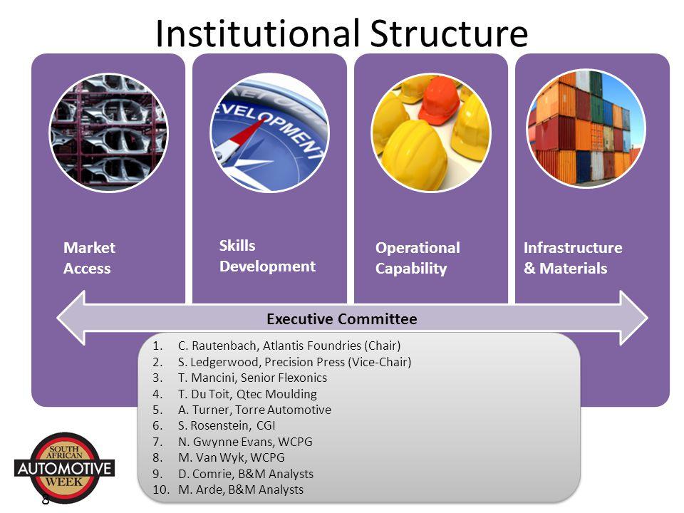 Institutional Structure 8 1.C. Rautenbach, Atlantis Foundries (Chair) 2.S.
