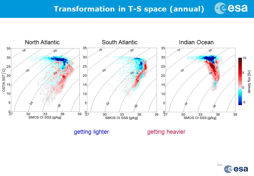 North Atlantic South AtlanticIndian Ocean getting lightergetting heavier Transformation in T-S space (annual)