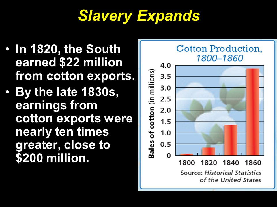 Slavery Expands In 1820, the South earned $22 million from cotton exports.