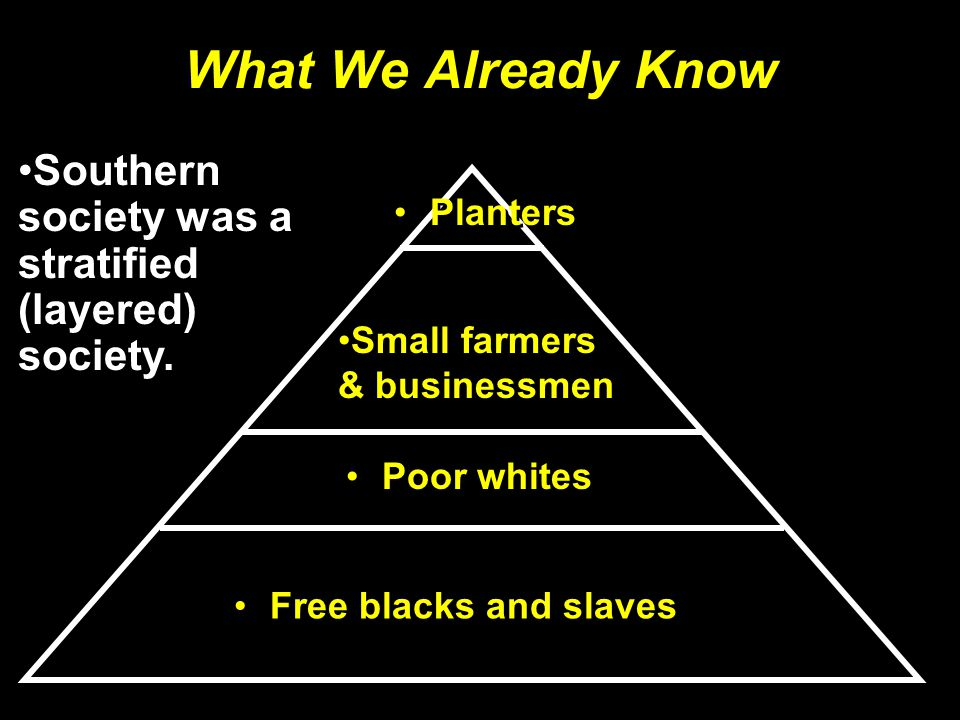 Slavery Divides the South Most white Southern farmers who owned few or no slaves still supported slavery.