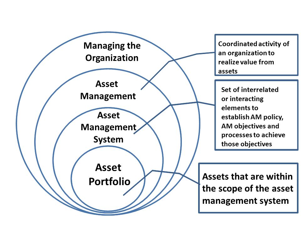 Managing the Organization Asset Management Coordinated activity of an organization to realize value from assets Asset Management System Set of interrelated or interacting elements to establish AM policy, AM objectives and processes to achieve those objectives Asset Portfolio Assets that are within the scope of the asset management system