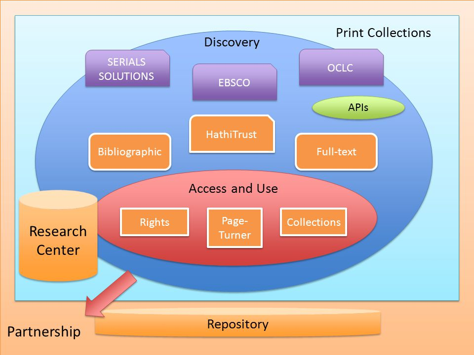Access and Use SERIALS SOLUTIONS HathiTrust EBSCO Bibliographic Full-text Rights Page- Turner Collections Print Collections Repository Discovery OCLC